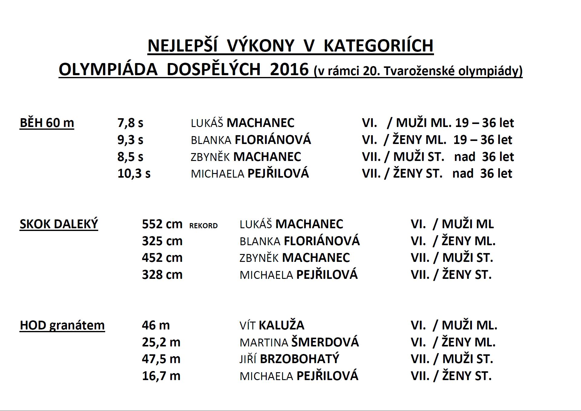Vítězové OD2016